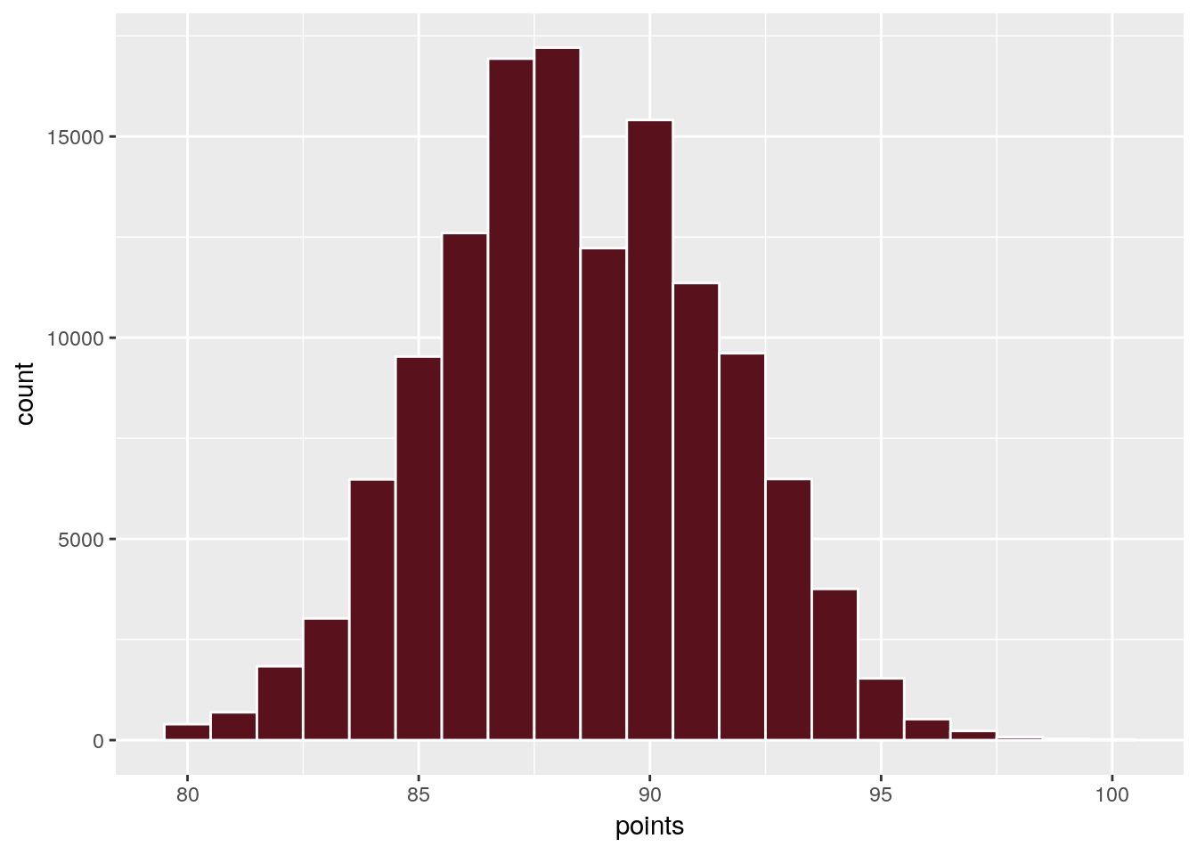 Scraping wine colours with R